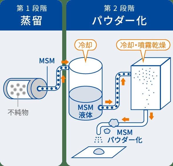第1段階 蒸留 第2段階 パウダー化