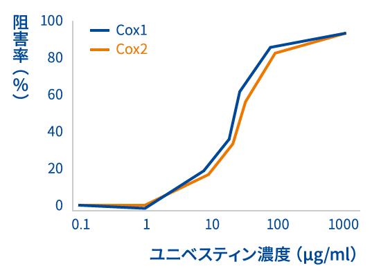 炎症促進物質COXのダブル阻害効果 図