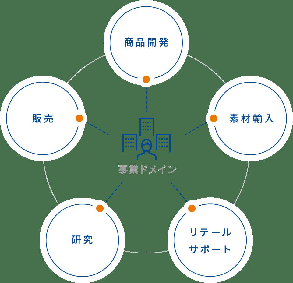 事業ドメイン 商品開発 販売 素材輸入 研究 リテールサポート